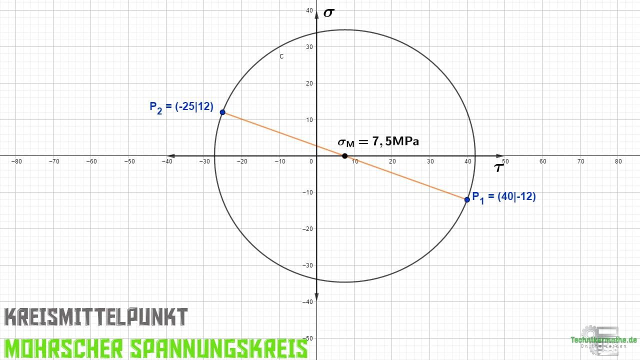 Mohrscher Spannungskreis, Kreismittelpunkt. Techniker Nachhilfe