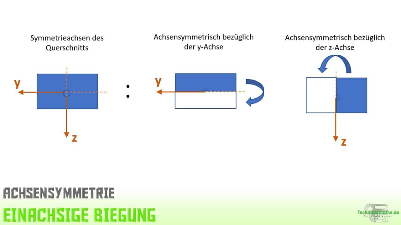 Achsensymmetrie, Symmetrieachsen, doppelt symmetrische Querschnitte