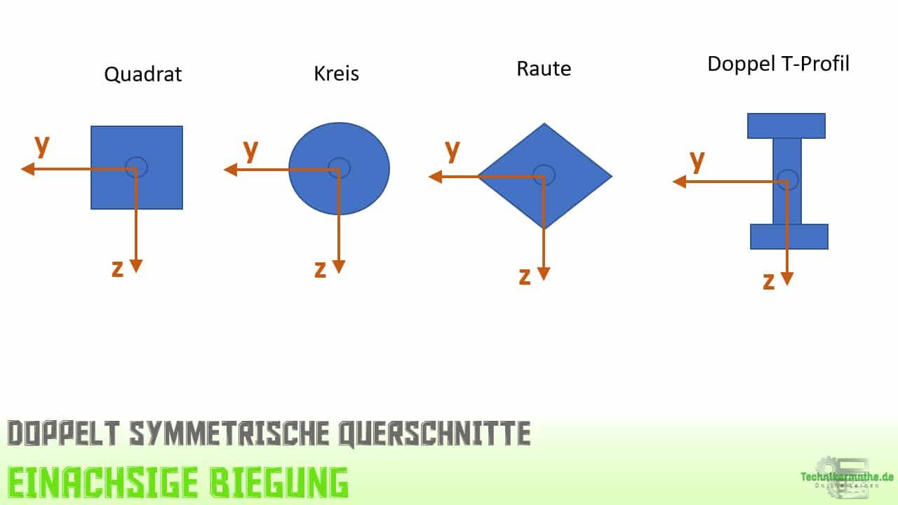 doppelt symmetrische Querschnitte, Symmetrieachsen, Achsensymmetrie