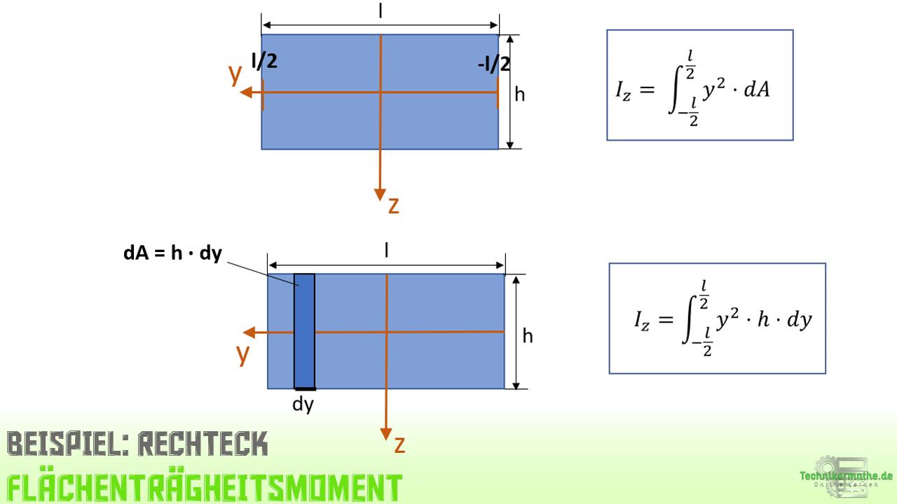Flächenträgheitsmoment. Beispiel, Rechteck