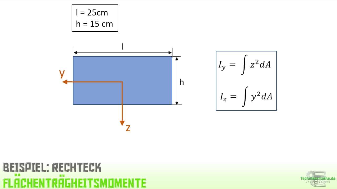 Flächenträgheitsmoment, Beispiel, Berechnung, Integration