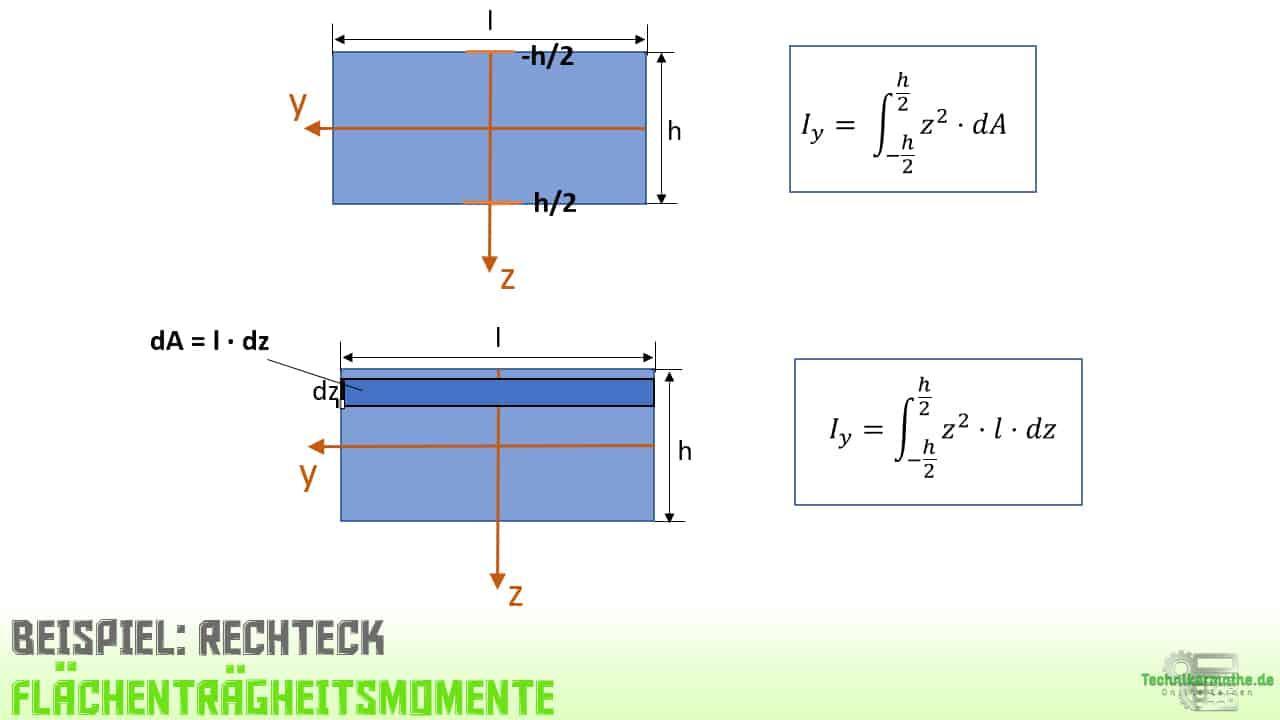 Flächenträgheitsmomente, Beispiel, Berechnung, Integration