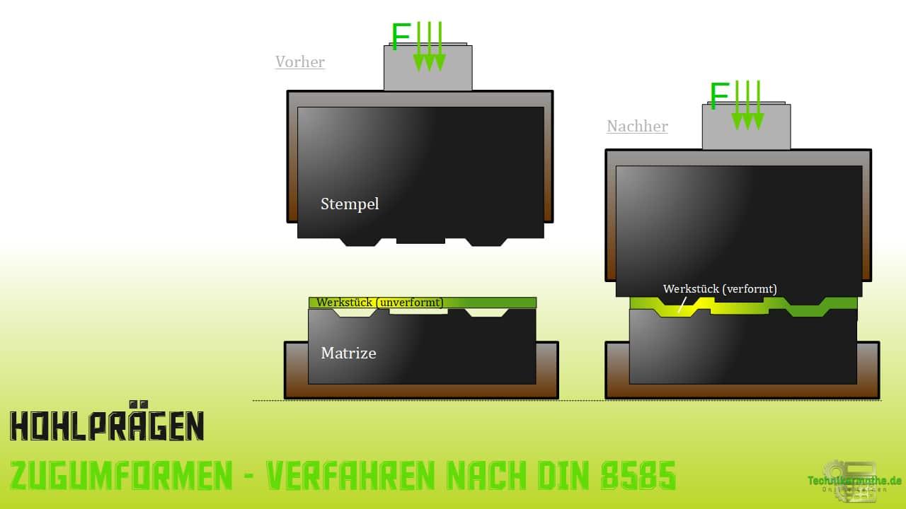 Hohlprägen - Zugumformen - Verfahren nach DIN 8585