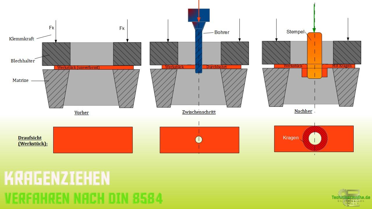 Kragenziehen - Verfahren nach DIN 8584