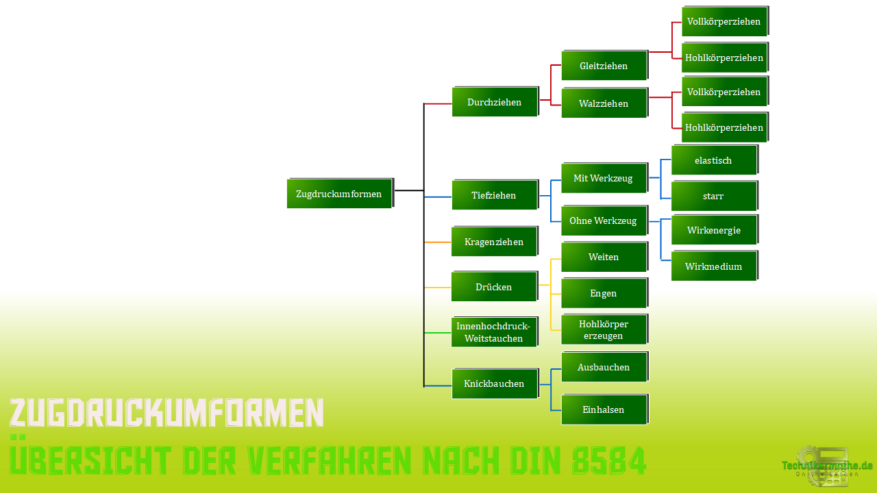Zugdruckumformen - Verfahren nach DIN 8584