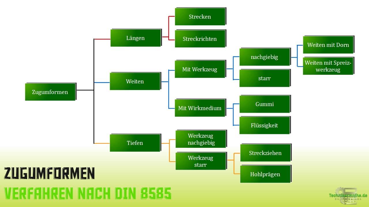 Zugumformen - DIN 8585 (Verfahren)