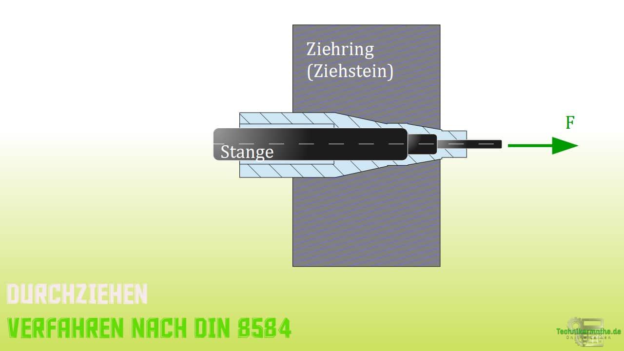Durchziehen von Stangen nach DIN 8584