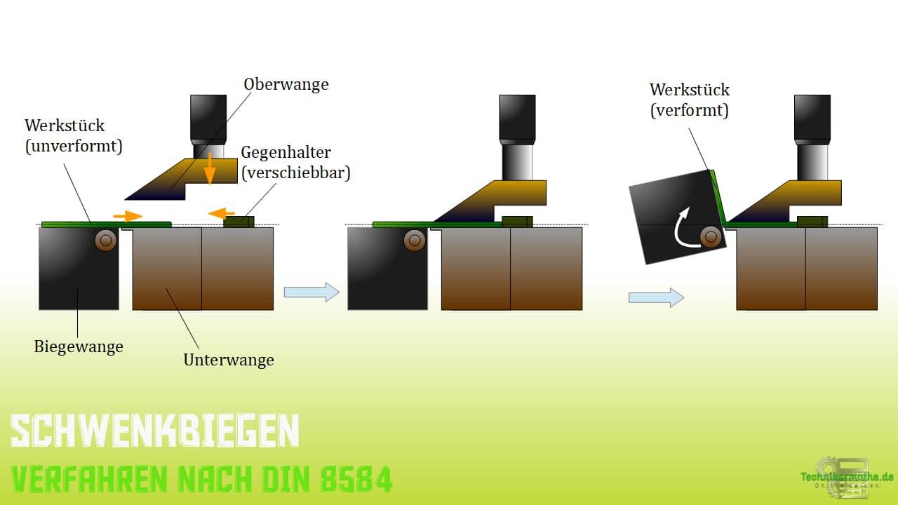 Schwenkbiegen - Verfahren nach DIN 8586
