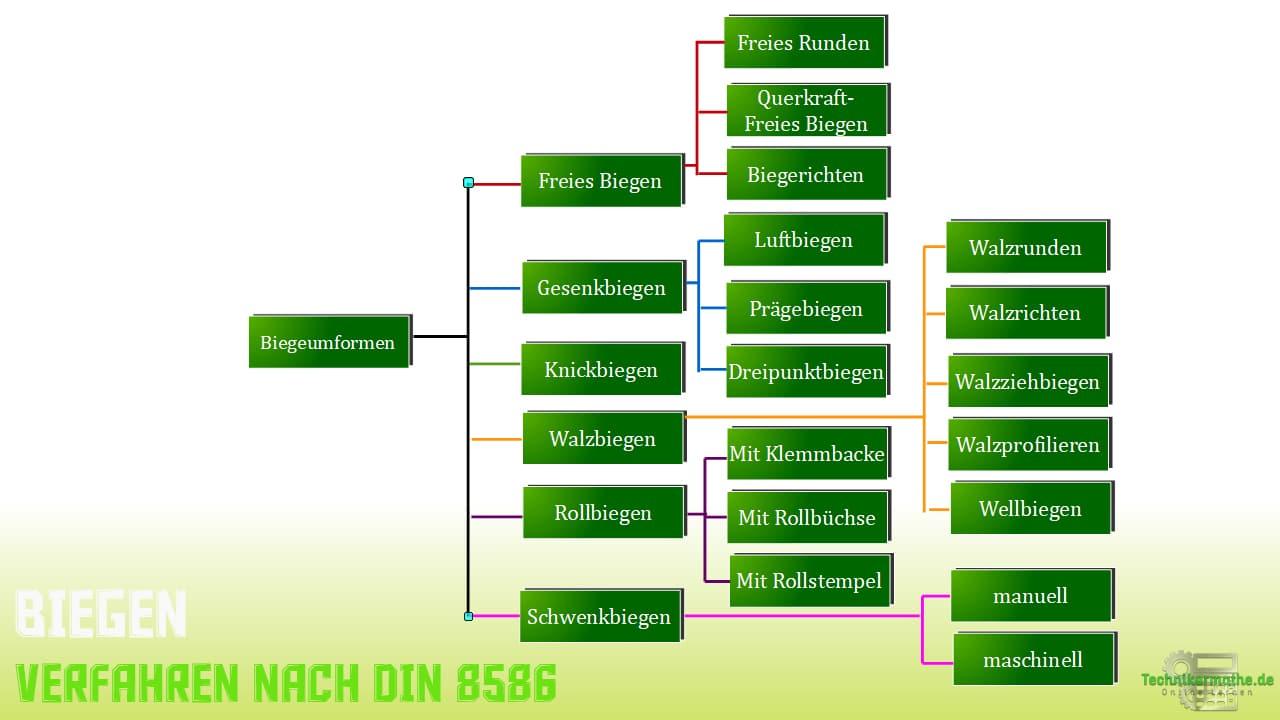 Verfahren nach DIN 8586