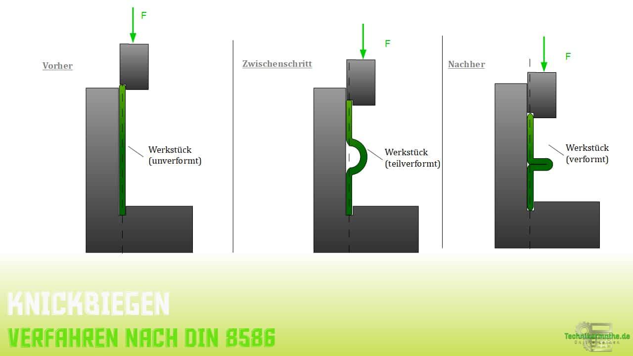Knickbiegen - Variante 2