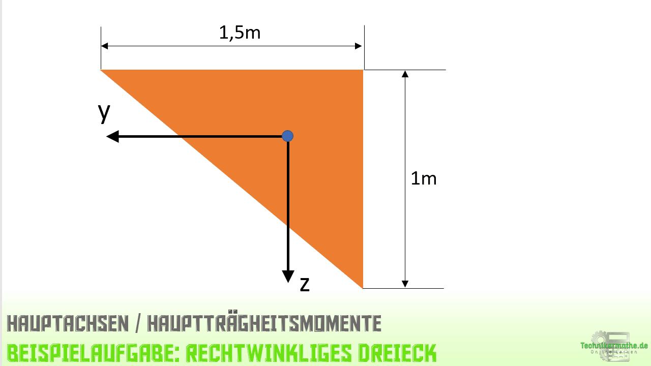 Hauptachsen, Dreieck. Flächenträgheitsmomente