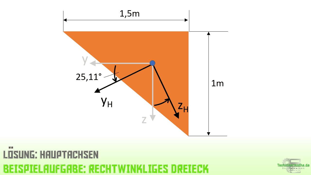 Hauptachsen, Dreieck, Flächenträgheitsmomente